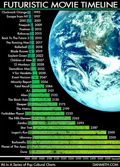 dan meth futuristic movie timeline