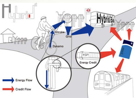 hybrid energy system electricity generating bikes electric public buses