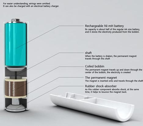 shakenergy cutaway view