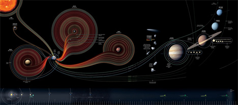 last 50 years of space missions