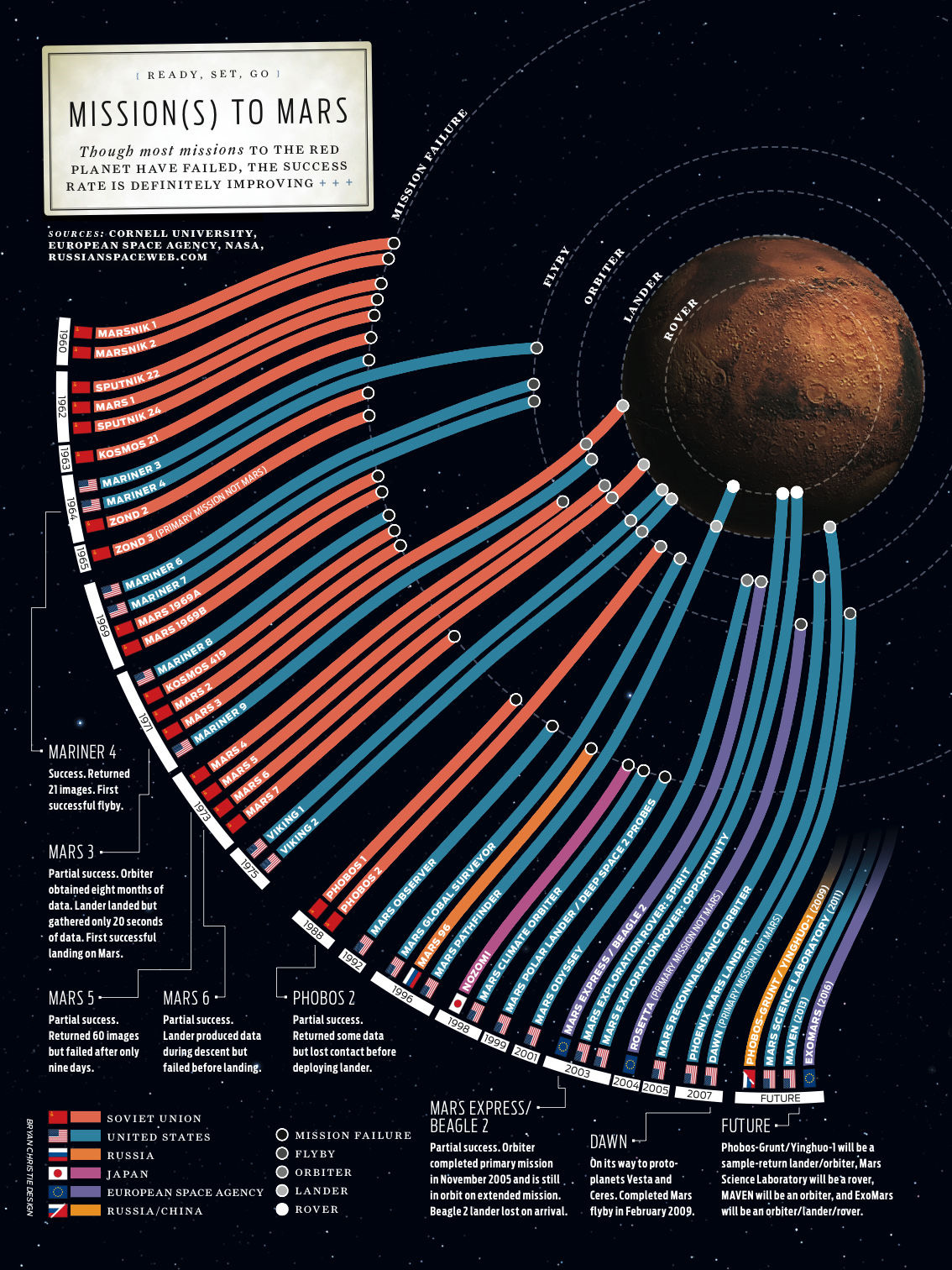 There and Back Again: A Visual Guide to Every Mars Mission ...
