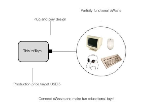 E-Waste Toys Turn Trash Into Fun Educational Treasures ...