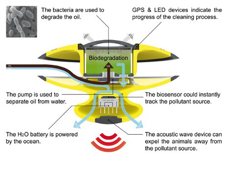 Oil Cleanup Concept Uses Marine Roombas To Clean Oceans