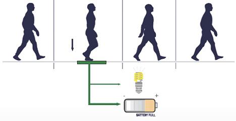 kinetic energy footpath