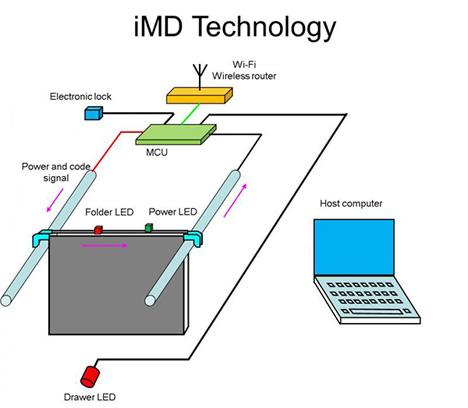 iMD filing system