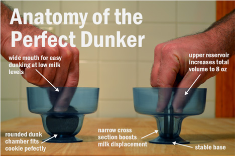 anatomy of the perfect dunker