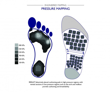 pressure mapping atlas sock