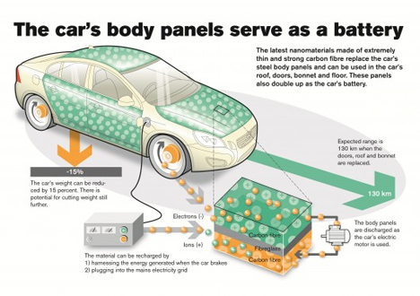 car body panel battery