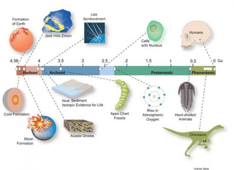 earth formation timeline