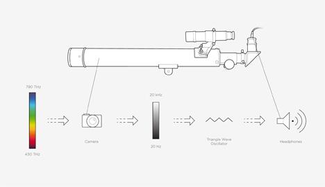 wassiliscope diagram