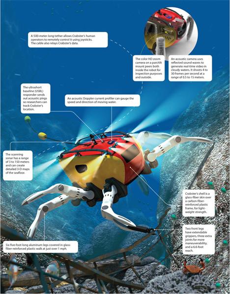 crabster ocean exploring robot