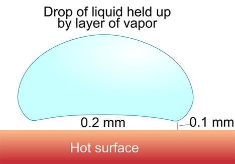 levitating water