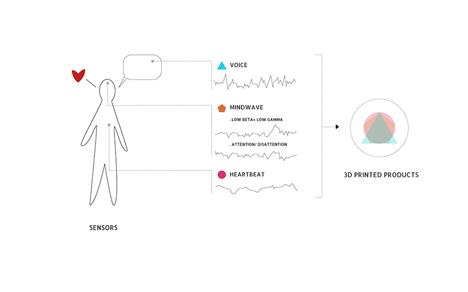 emotional sensors make physical objects