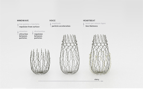 love project 3d printed object made from emotional sensors