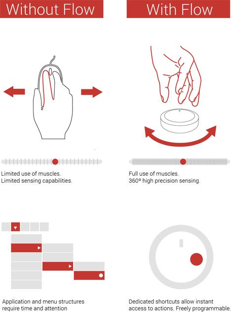 flow haptic controller benefits