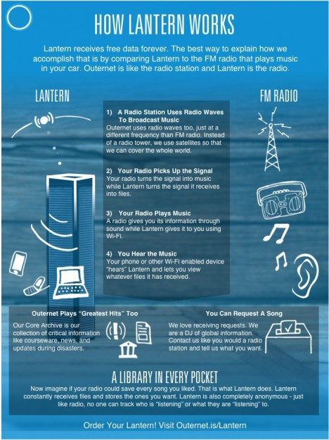 lantern wireless device graphic