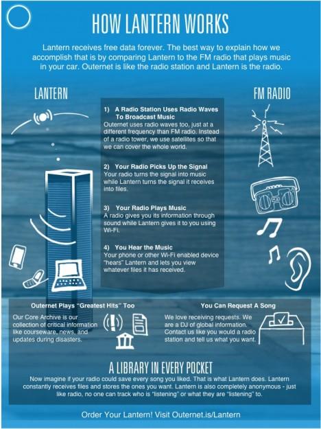 lantern wireless device graphic