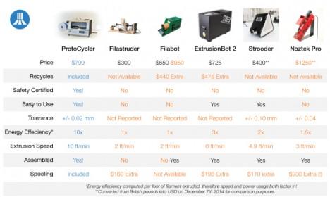 protocycler reuse filament 3d