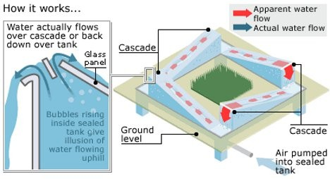 reverse fountain flow diagram