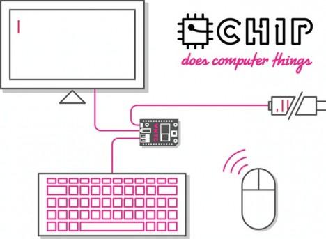 chipc omputer