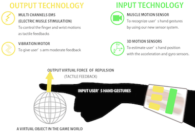 virtual reality touch device