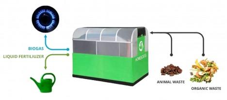 backyard biofuel converter