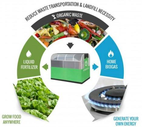 reycling organic waste house