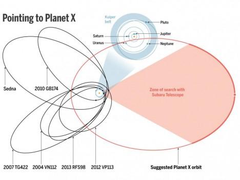 planet x diagrma