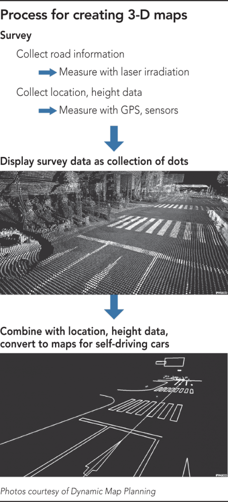 3d maps self driving